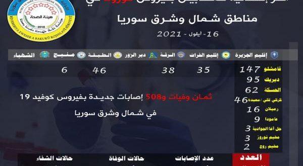 كورونا.. ٨حالات وفاة و٥٠٨ إصابة جديدة في شمال وشرق سوريا